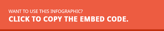 Copy the infographic embed code